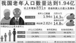 2013年,新华社发布的中国老龄人口数据。 - News.Sina.Com.Cn