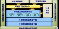 """北京市环境保护局关于印发《北京市""""十三五""""时期环境信息化建设规划》的通知 - 环境保护局"""