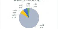 2017年12月北京市环境保护局 受理环保投诉举报情况 - 环境保护局