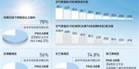 2017年空气质量状况发布 蓝天保卫战,拿下一局! - News.Cntv.Cn