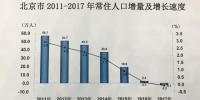 北京常住人口去年末2170.7万人17年来首现负增长 - News.Cntv.Cn