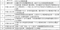 我校两个项目被评选为北京高校学习宣传贯彻党的十九大精神优秀项目 - 邮电大学