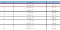 中国人民大学2017年人文社科研究竞争力排行获评全国高校首位 - 人民大学