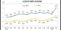 国家统计局:2月份居民消费价格同比上涨2.9% - News.Cntv.Cn