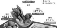 受春节影响2月份CPI上涨2.9% 预计3月份有所回落 - News.Cntv.Cn