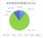 2018年6月北京市环境保护局受理环保投诉举报情况 - 环境保护局